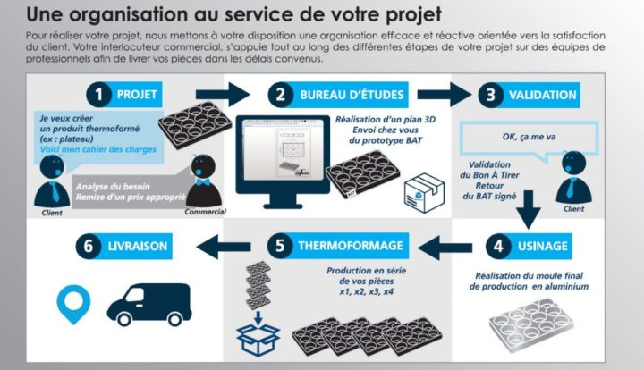infographie thermoformage